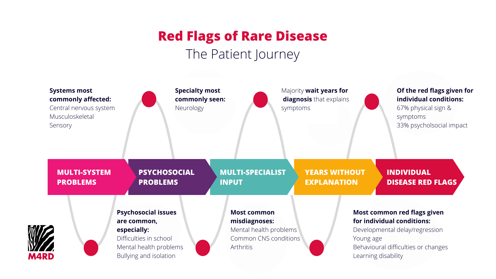 Red Flags Patient Journey M4RD